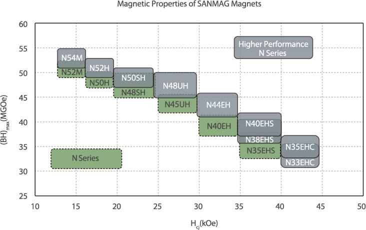 20180410102024212 - What is a sintered neodymium magnet?