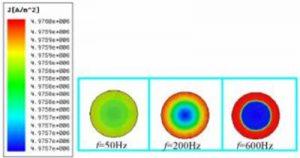 Eddy current loss of rare earth permanent magnet materials