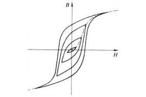 What is a hysteresis loop?