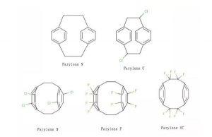 NdFeB surface treatment: parylene