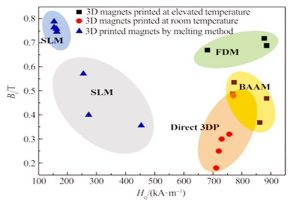 Application and Prospect of additive manufacturing technology in permanent magnet material preparation