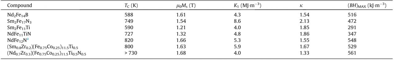 ca4388e409274e89b154b55f400c4e4e - Perspective and Prospects for Rare Earth Permanent Magnets