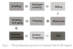 Process improvement design and experimental study on sintered NdFeB mixed powder